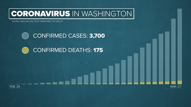 March 27 coronavirus cases in Washington