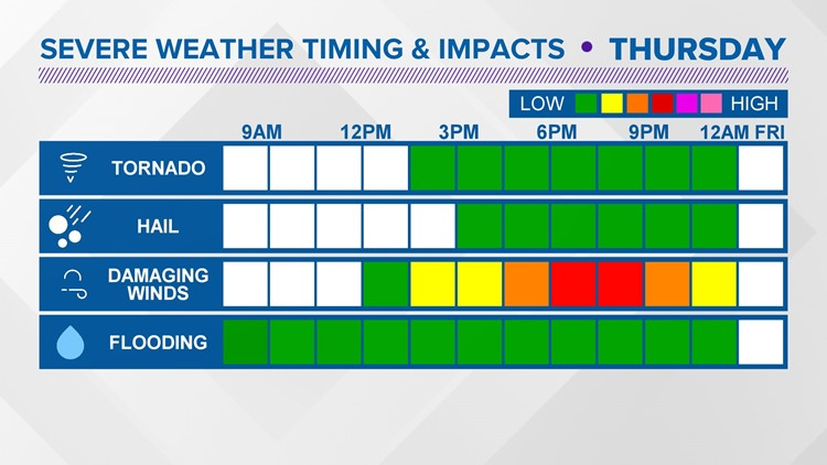 Halloween severe weather timing bars