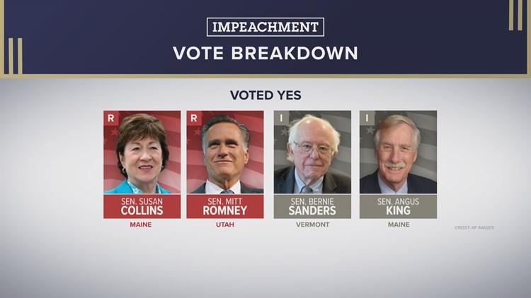 Witness Vote Breakdown