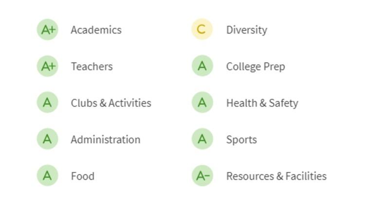 YHS-grades