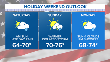 Memorial Day Forecast: From the lakes to the mountains, Cory Froomkin takes a look