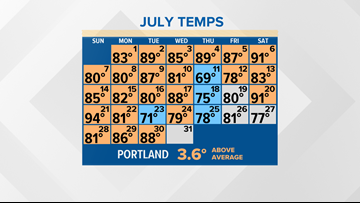 Warmest July, month on record being set in Portland | Breton Blog