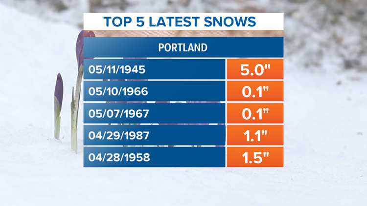 PWM Record Late Snow Storms by Date