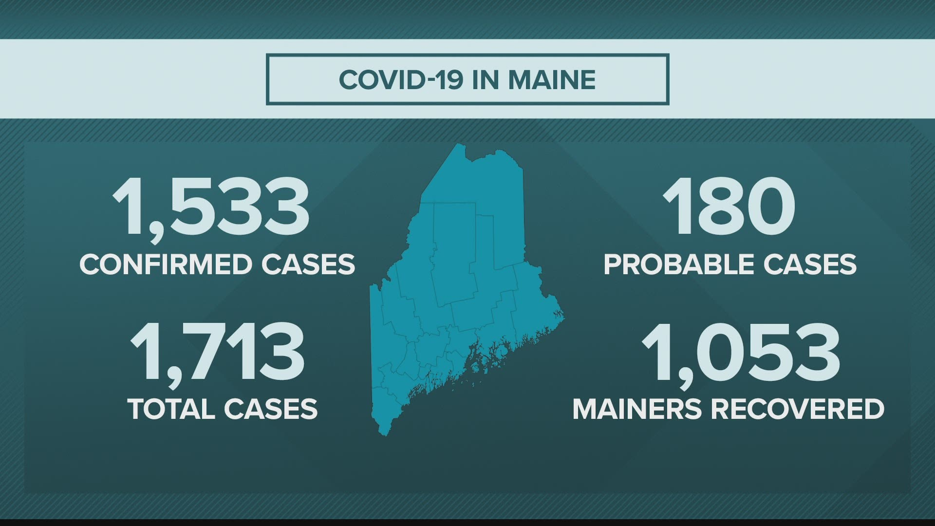 Real-time Maine coronavirus COVID-19 updates: Monday, May ...