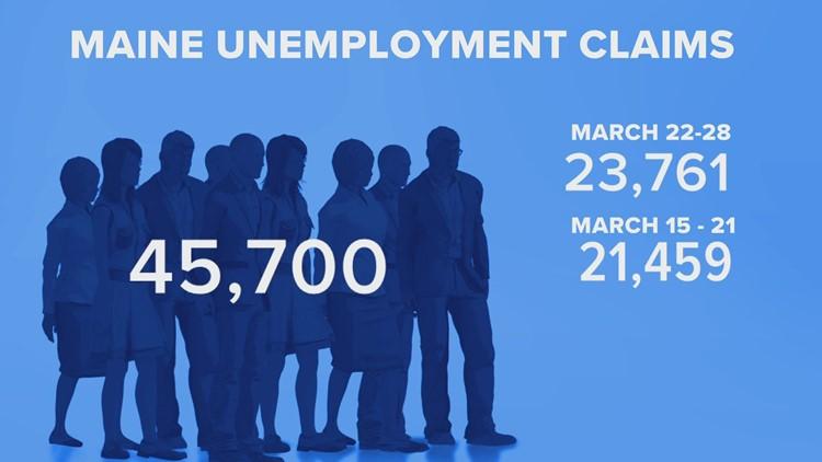 Maine unemployment claims skyrocket in last two weeks due to coronavirus shutdowns