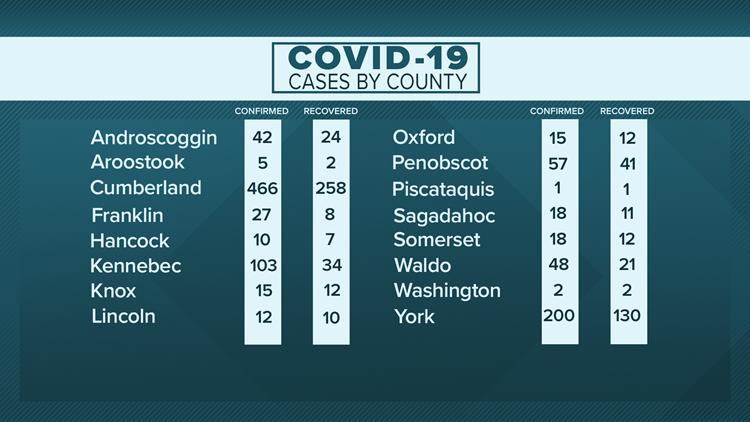 Maine confirmed recovered COVID-19 coronavirus April 28