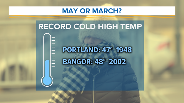 Record Cold Highs