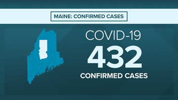 Maine Coronavirus Live Blog: 9 dead, 432 confirmed cases