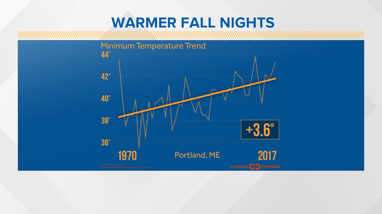 Fall low temperature trend, Portland