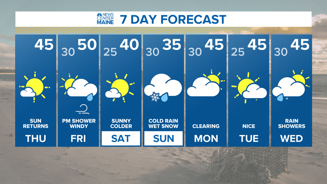 Click for Maine Local Weather Forecast