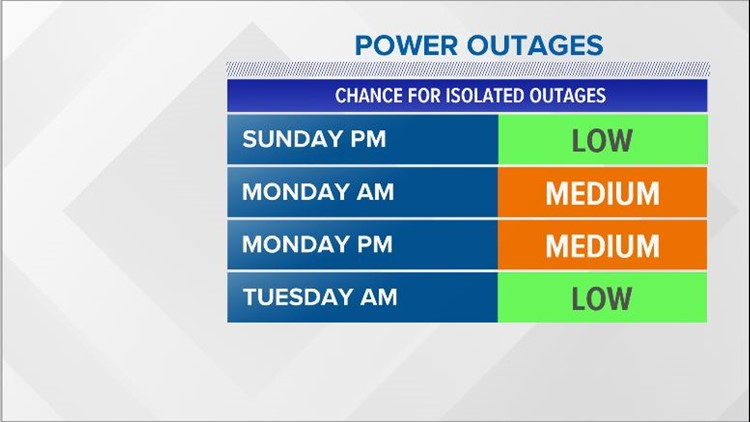 Outage risk