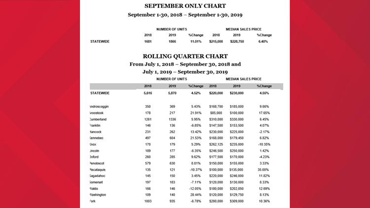 Maine Real Estate Statistics – September 2019 Housing Repor