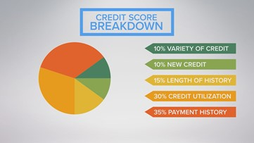 Top things you probably didn't know about credit score