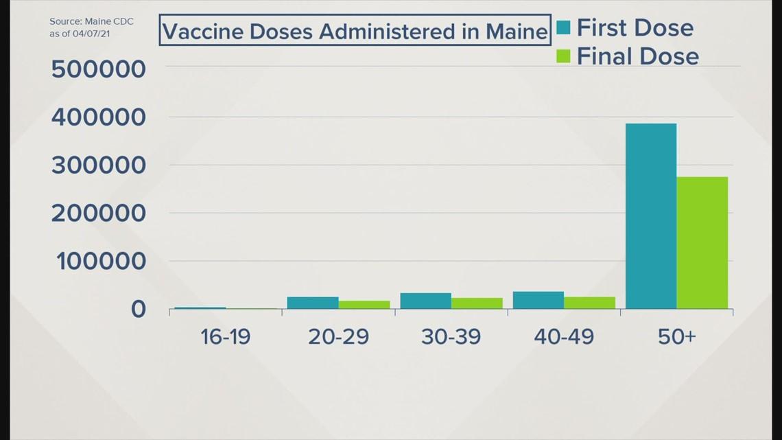 Coronavirus vaccinations in Maine