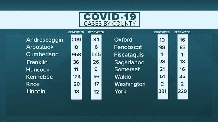 Maine coronavirus COVID-19 recovered confirmed county May 22