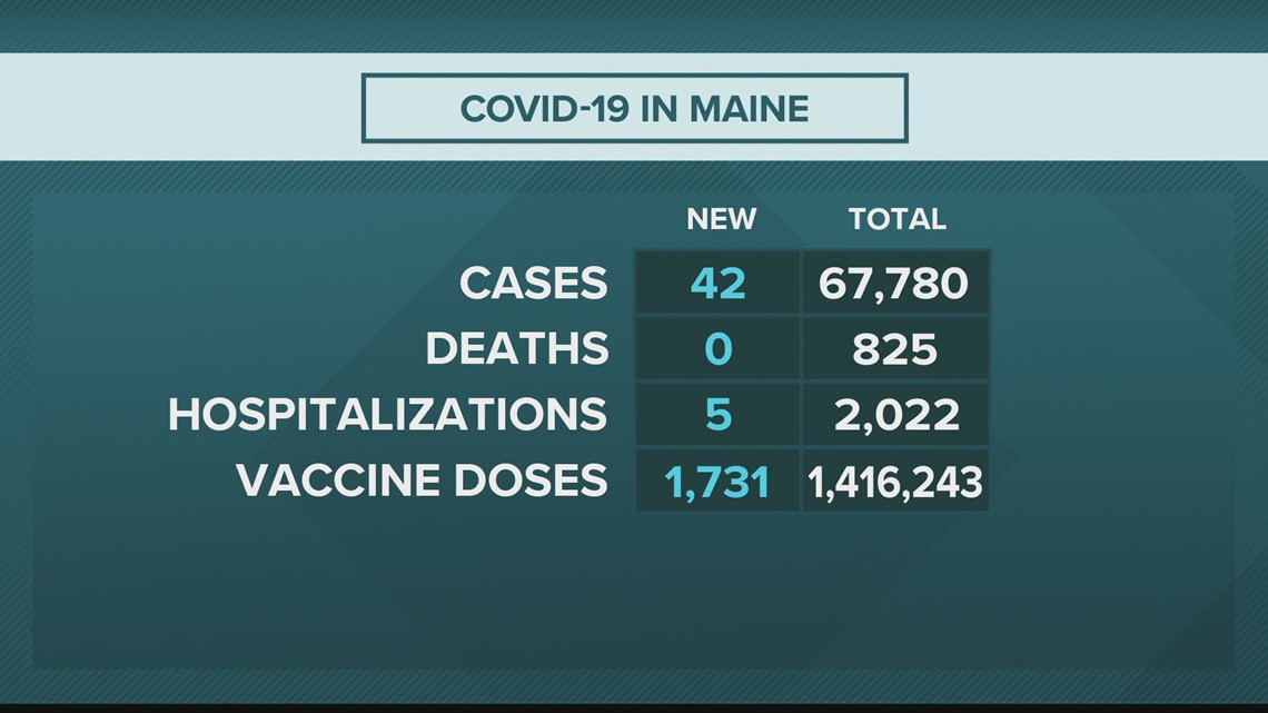 Coronavirus in Maine: Maine CDC reports 42 additional cases, no additional deaths Monday