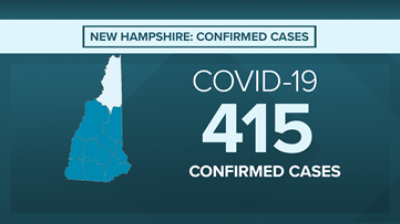 Five dead, 479 confirmed COVID-19 coronavirus cases in New Hampshire