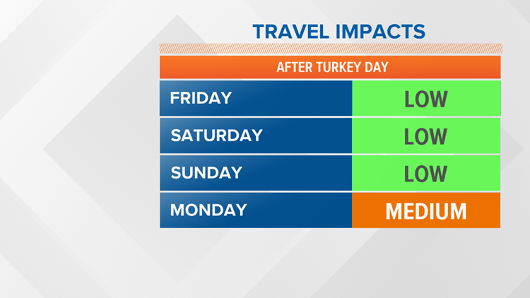 Weekend Travel Impacts