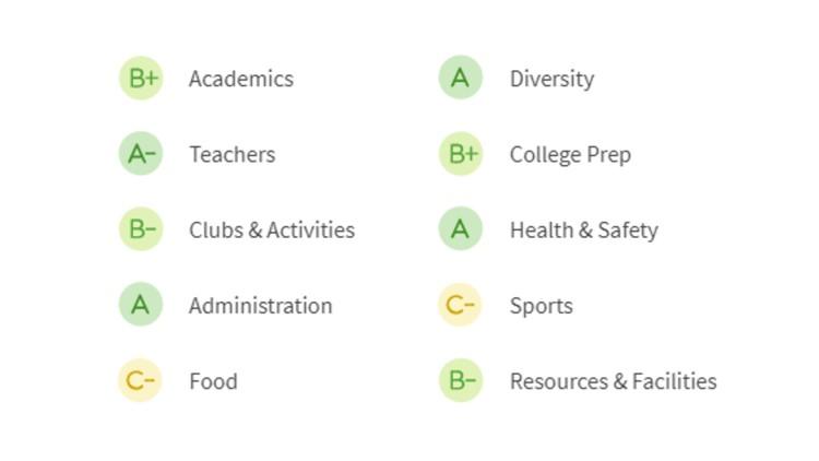 CBHS-grades