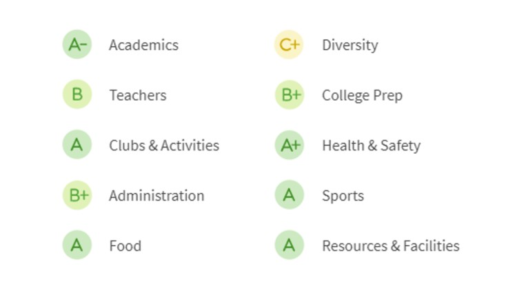 OHS-grades