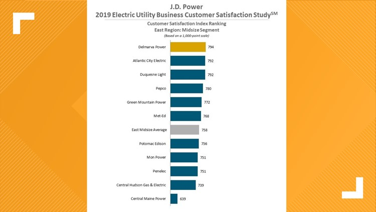 SURVEY: CMP ranks last in the nation in customer satisfaction