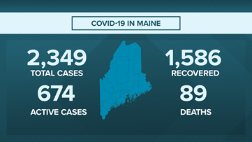 Real-time Maine Coronavirus updates: Maine CDC Director Dr. Nirav Shah still concerned about congregant settings