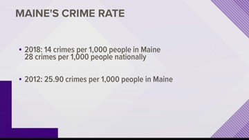 Maine's crime rate lowest in the nation, U.S. News & World Report says.