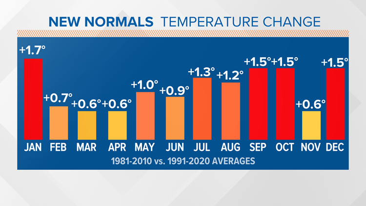 NOAA unveils new climate normals: Warmer, but snowier for Maine