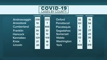 Real-time Maine coronavirus COVID-19 updates: Friday, June 5