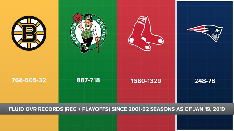 Bruins-Celtics-Sox-Pats_records