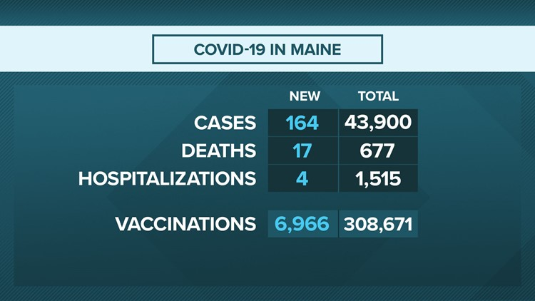 Maine CDC reports 164 additional COVID-19 cases, 17 additional deaths Wednesday