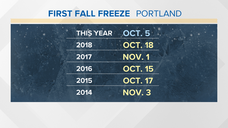 First fall freeze in Portland, recent years