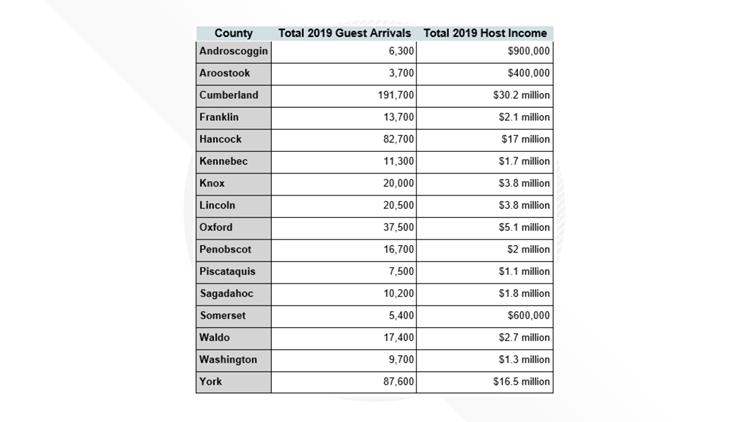 2019 Airbnb numbers
