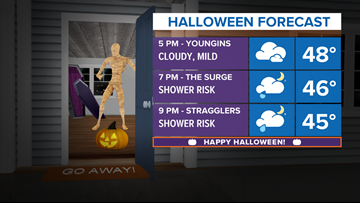 TRICK-OR-TREAT 2018: Will the forecast give you a fright?