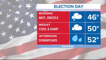 Wet weather for Election Day in Maine
