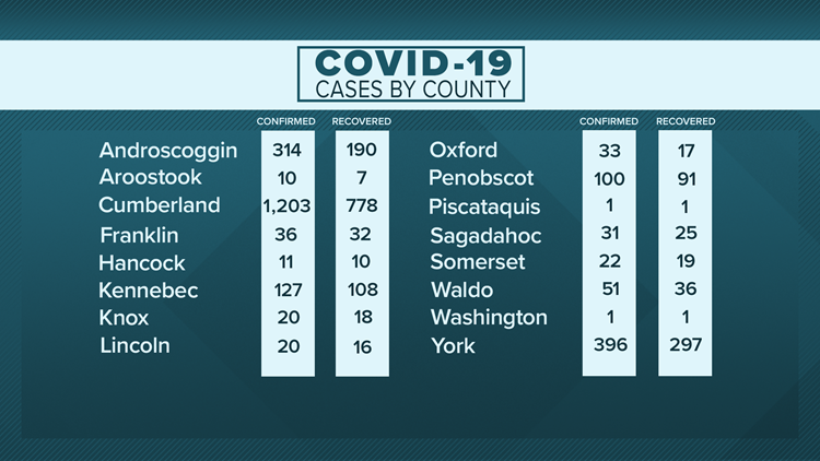 Real-time Maine coronavirus updates: Dr. Shah asked during briefing about how protests could affect spread of COVID-19