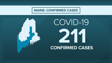 Live Coronavirus Updates: 1 dead, 211 confirmed cases