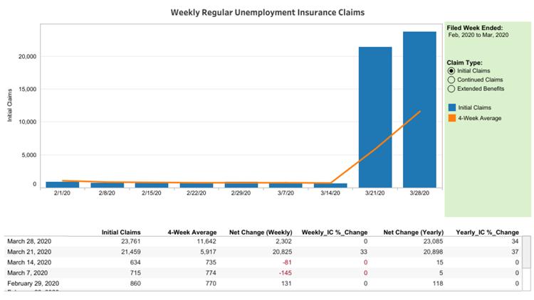 Maine Unemployment claims coronavirus