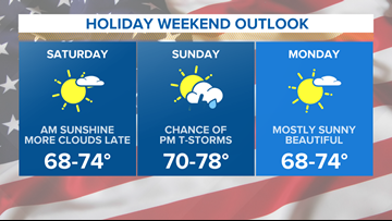 MEMORIAL DAY WEEKEND FORECAST: Some sunshine, some wet weather