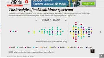 BrainDrops: Breakfast food healthiness
