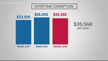 Maine's minimum wage is going up