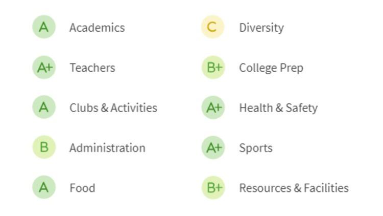 SHS-grades