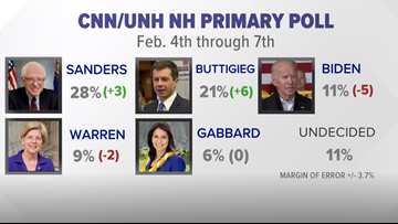 Sanders, Buttigieg out front  in CNN/UNH Primary poll