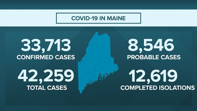 201 additional COVID-19 cases, 2 additional deaths reported in Maine Friday
