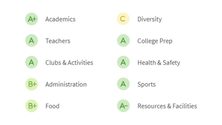 FHS-grades