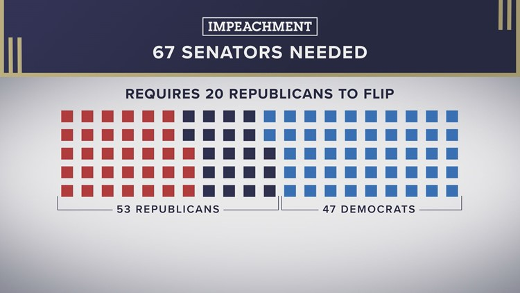 Impeachment Votes