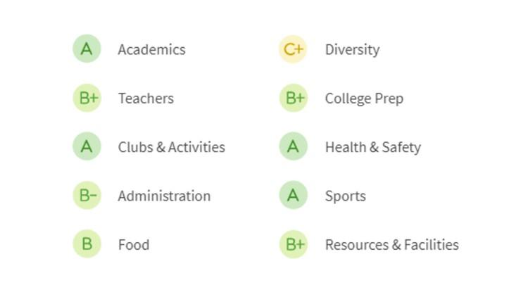 BHS-grades