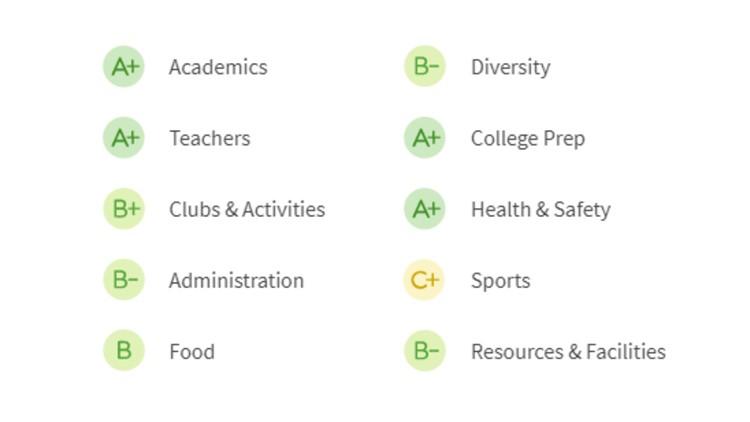 MSSM-grades