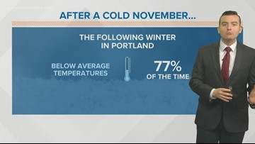 Ask Ryan: What a cold November could mean for the following winter