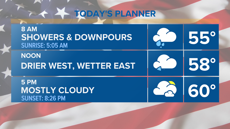 Fourth of July soaker, turns drier this afternoon